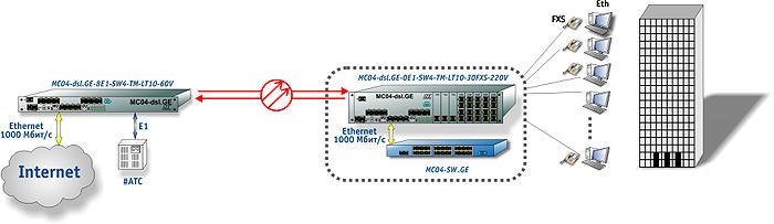 Схема включения МС04-DSL-GE в