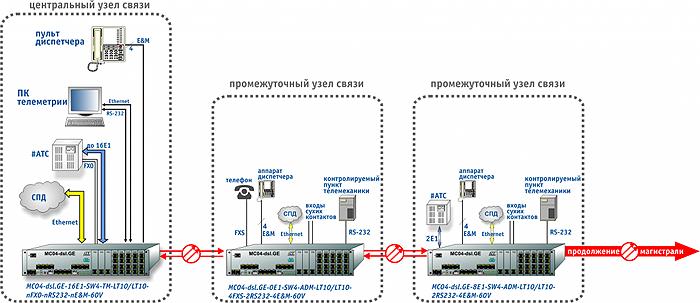 Схема включения МС04-DSL.