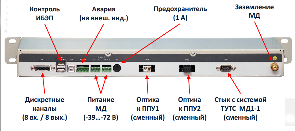 Модуль доступа МД1-1РУ (вид