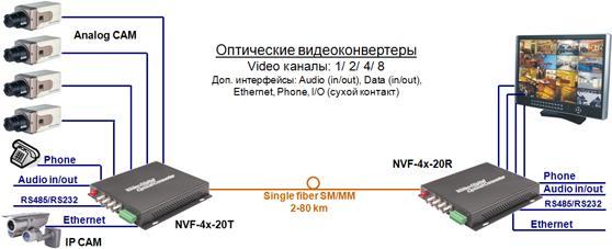 Конвертер NVF схема включения