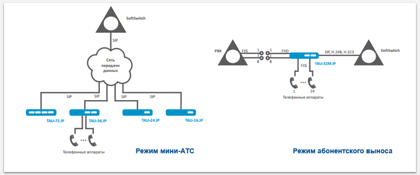 Схема применения VoIP-шлюза